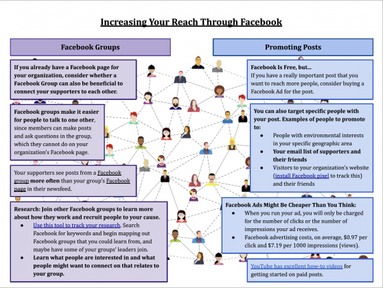 Level up your Facebook Skills
